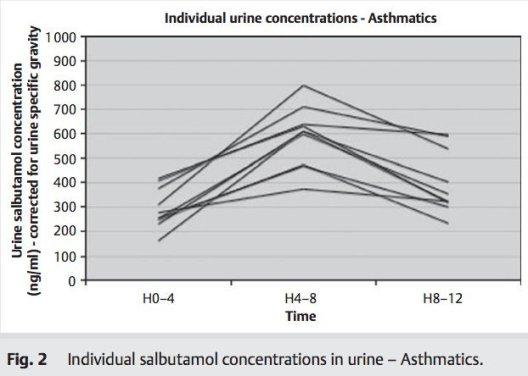 salbutamol inhale